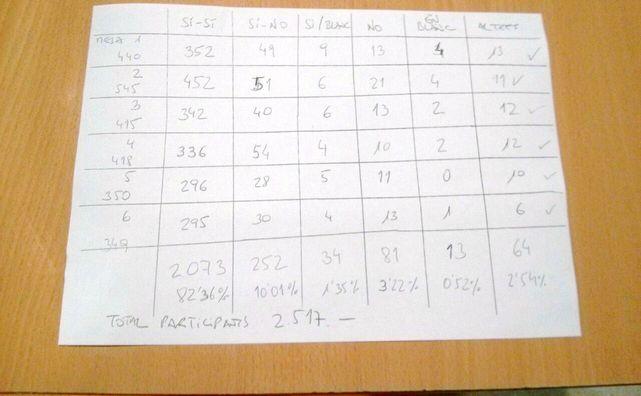 Imagen-escrutinio-electoral-hecho-boligrafo_ECDIMA20141111_0007_18
