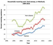 welfare-use-non-citizens