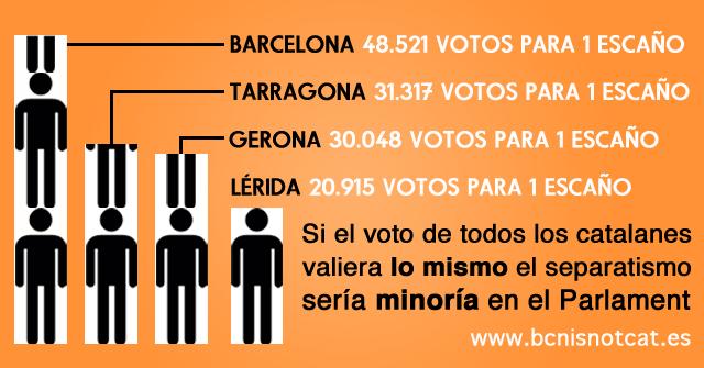 Voto por provincias catalanas en Cataluña.jpg