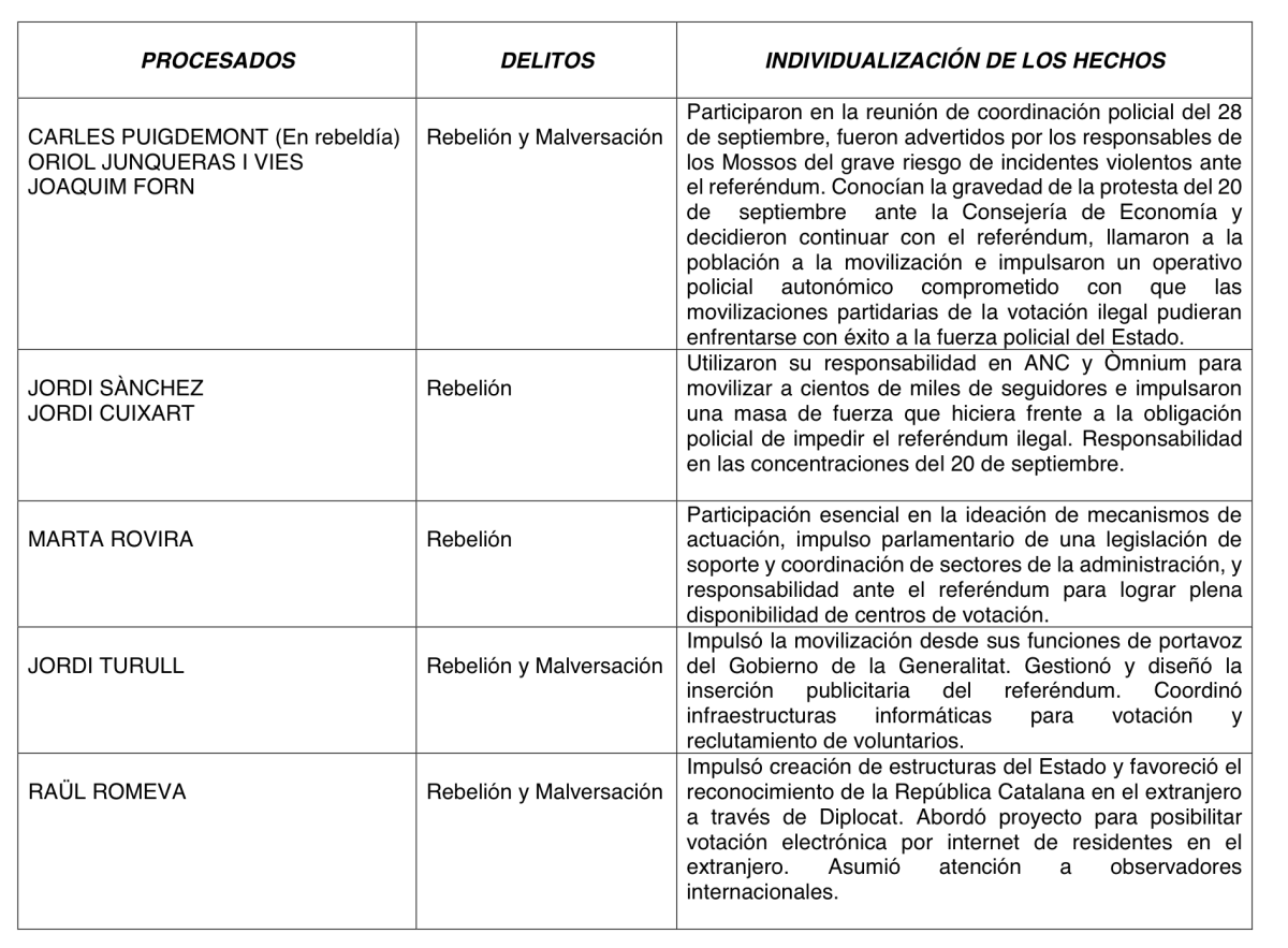 Lista (provisional) de separatistas  imputados ... y aún es corta